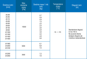 teseco_table_1